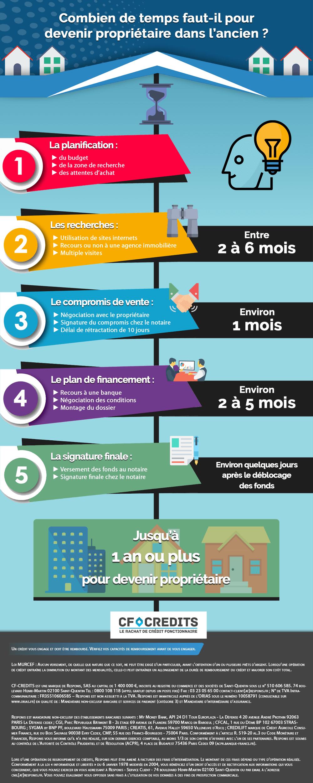 Infographie Quels Sont Les Delais D Acquisition D Un Bien Ancien