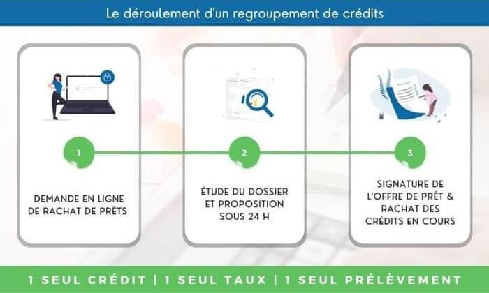 Les différentes étapes pour réssusir son rachat de crédit