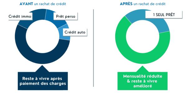 Illustration du résultat d'un rachat de crédit sur le budget d'un foyer fonctionnaire